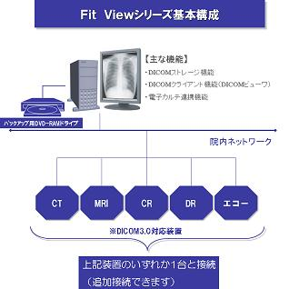 FitView基本構成